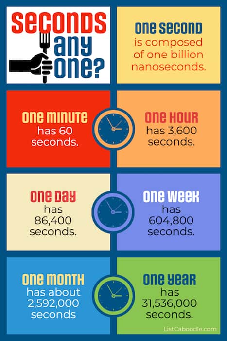 All about seconds - units of time