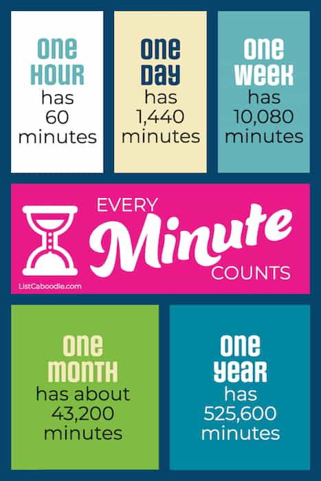 Measuring with Minutes